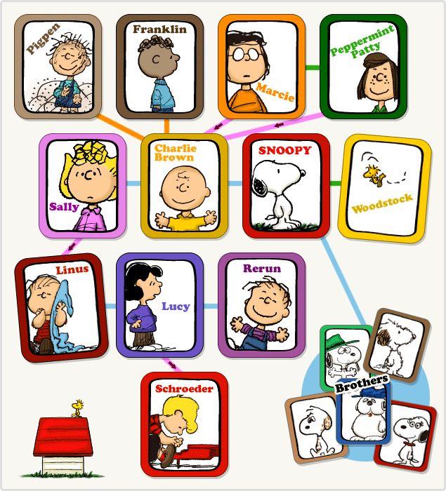 登場人物の多いアニメを見ていると「あれ?この人とこの人ってどういう関係?」なんて混乱してしまいませんか? そこで有名なアニメをより面白くしてくれる、家系図や相関図をご紹介します! 1.サザエさん一家の家系図 出典:http://www.fujitv.co.jp 出典:http://www.sazaesanitiba.com 言わずと知れた『サザエさん』の家系図です。サザエさんの家は、磯野家とフグ田家の地世帯住宅になっています。 意外なのは、サザエさんの従兄弟であるノリスケさんが5人兄弟だったこと。フネさんの義姉の名前の『おこぜ』さんもちょっと面白いです。 2.野比一族の家系図 出典:http://ameblo.jp 出典:http://s.webry.info 『ドラえもん』に登場するのび太くんの一族の家系図。 もともとドラえもんが誕生した時代に暮らすセワシくんは、のび太くんを『おじいちゃん』と呼んでいますが実際には孫ではなく、漫画の初登場シーンでは孫の孫、と紹介されています。 こんなにたくさんのご先祖様たちが登場していたことにも驚きです。 3.しんちゃん一家の家系図…