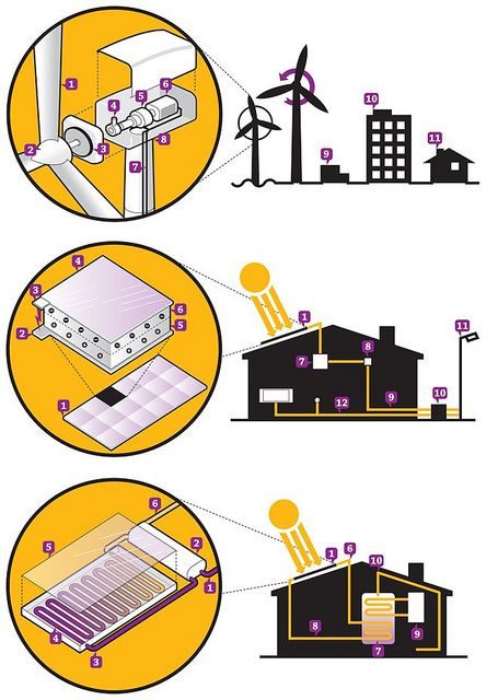 Simple diagram explaining different types of technology on renewable energy.     http://theenergysolar.com  It is interesting  It is Interesting!