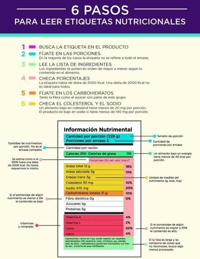 Mejores 8 imágenes de Etiquetado nutricional en Pinterest ...