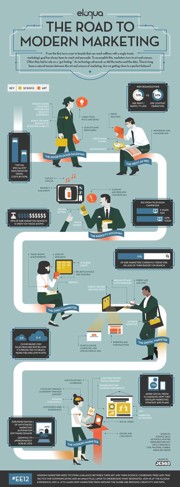 What Is The Road To Modern Marketing? #infographic
