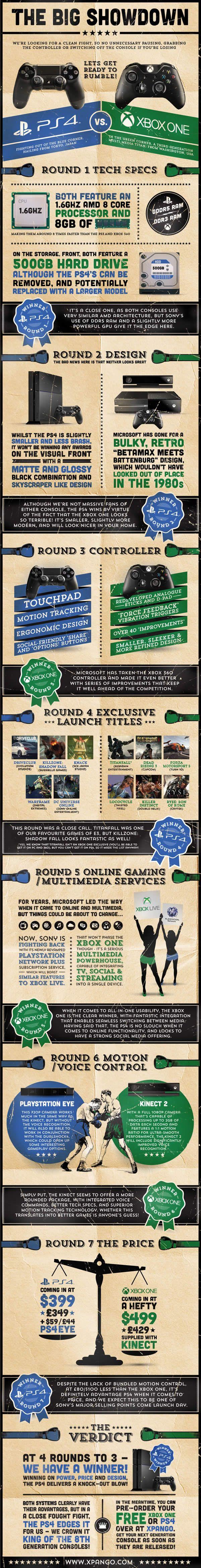 Infographic: The Big Showdown - Where #PS4 wins! - @Xpango