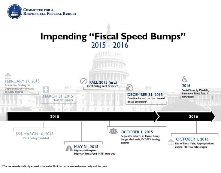 "We face several ""Fiscal Speed Bumps"" ahead. Read more at http://crfb.org/blogs/update-fiscal-speed-bumps"