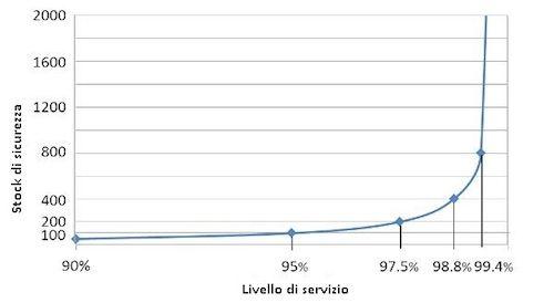 stock management riduzione costi