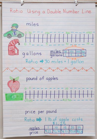 962 best teach middle grades math images on pinterest math this chart will be of great use for common core math when students come to story problems ccuart Gallery