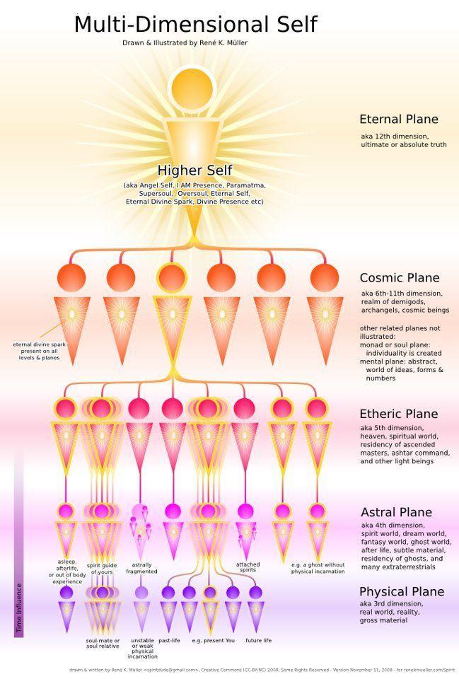 Twelve Levels Of The Light Body Spirit Science Energy Healing Spirituality