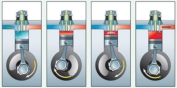 Four-stroke engine illustration