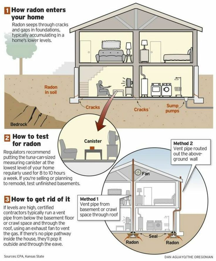 superior how to get rid of radon gas in your home #2: Radon primer: How to test your home for it, and make fixes if needed