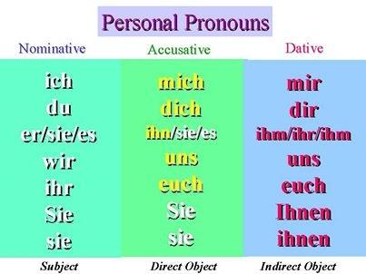 Personalpronomen im Nominativ, Akkusativ und Dativ