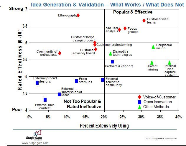 Idea Generation and Validation - What Works and Does Not Work