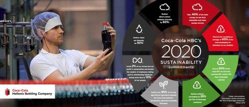 #cocacola #cocacolahellenic #cocacolastock #cocacolashares #cocacolamanagement #cocacolasustainability #cocacolacompany #bottlingcompanies