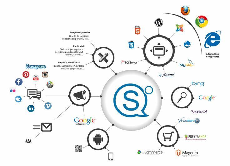 Diseño y desarrollo web. Creación de páginas web y ecommerce Prestashop y Magento. Diseño gráfico y edición de videos. Fotografía y diseño de catalogos y libros.