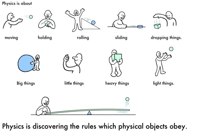 Primary Physics - What is Physics?