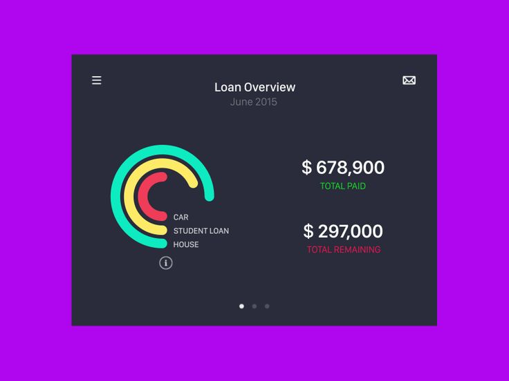 Do you have any loan? wouldn't it be awesome to have a loan manager application which overviews all your loans and the progress? Also this prospective app reminds you due dates for each loan, so yo...