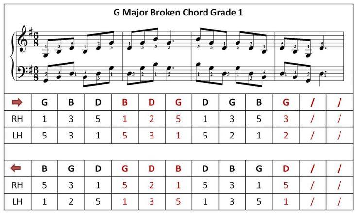 Piano Chords G