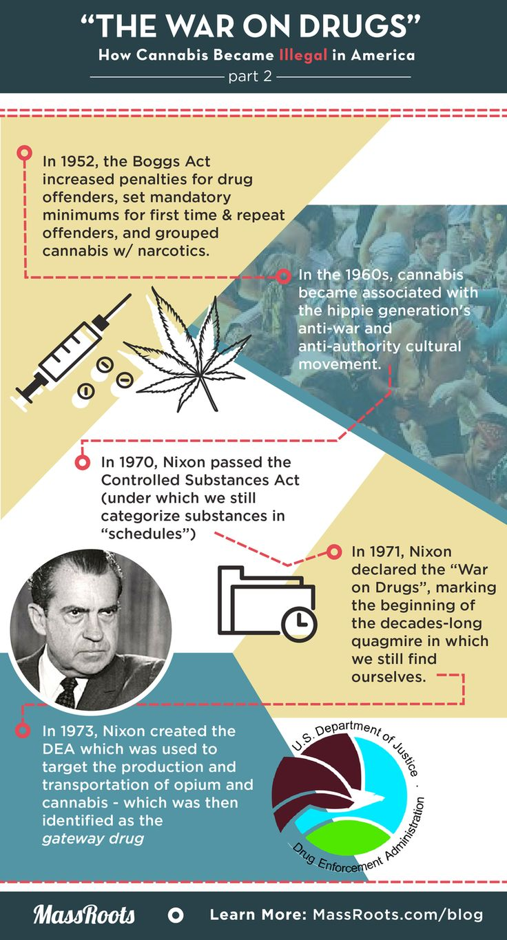 a history of marijuana in narcotic drugs In 1972, a petition was submitted to the bureau of narcotics and dangerous drugs (now known as the drug enforcement agency, or dea) to reschedule marijuana to schedule ii, enabling legal physician prescription a series of court battles ensued pertaining to this petition for the next 22 years.