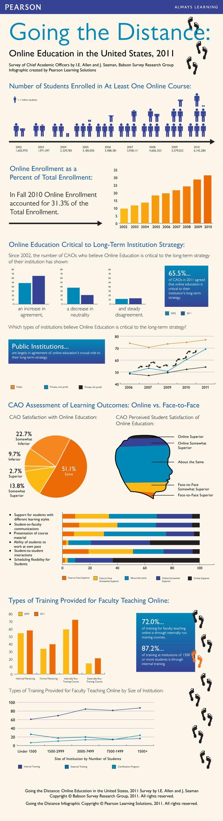 Online education in the u s a during 2011 educaci n en l nea en los estados unidos