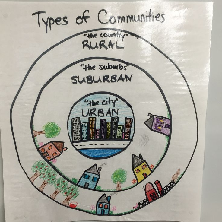 Types of Communities chart - draw circles on bulletin board paper and then draw your communities!  Perfect way to help you compare urban, suburban, and rural communities for your social studies unit.