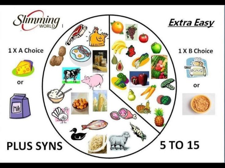 Extra easy plan sw recipes pinterest Simple slimming world meals