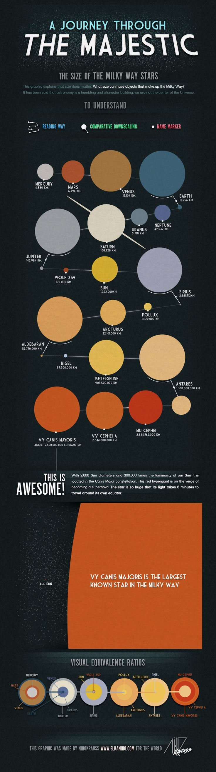 Superb infographic about the stupendous size of the biggest stars in just the Milky Way Galaxy.