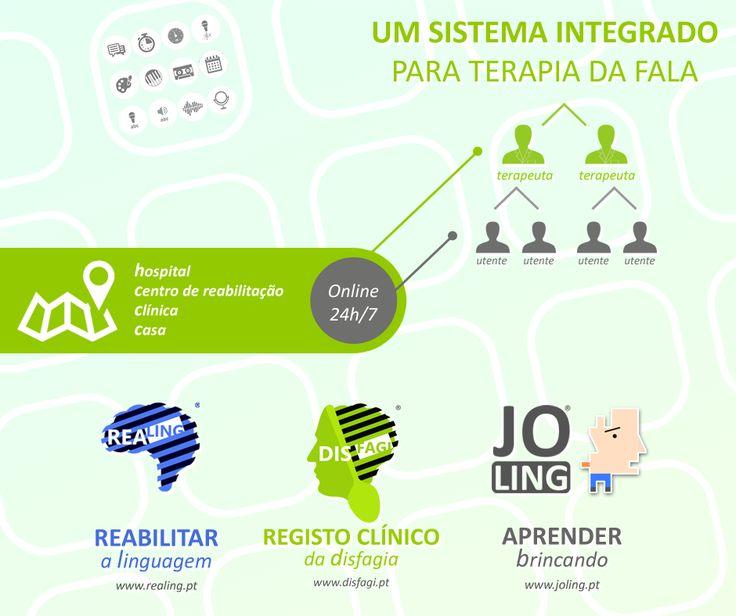 UM SISTEMA INTEGRADO   Para Terapia da Fala  http://www.realing.pt http://www.disfagi.pt http://www.joling.pt