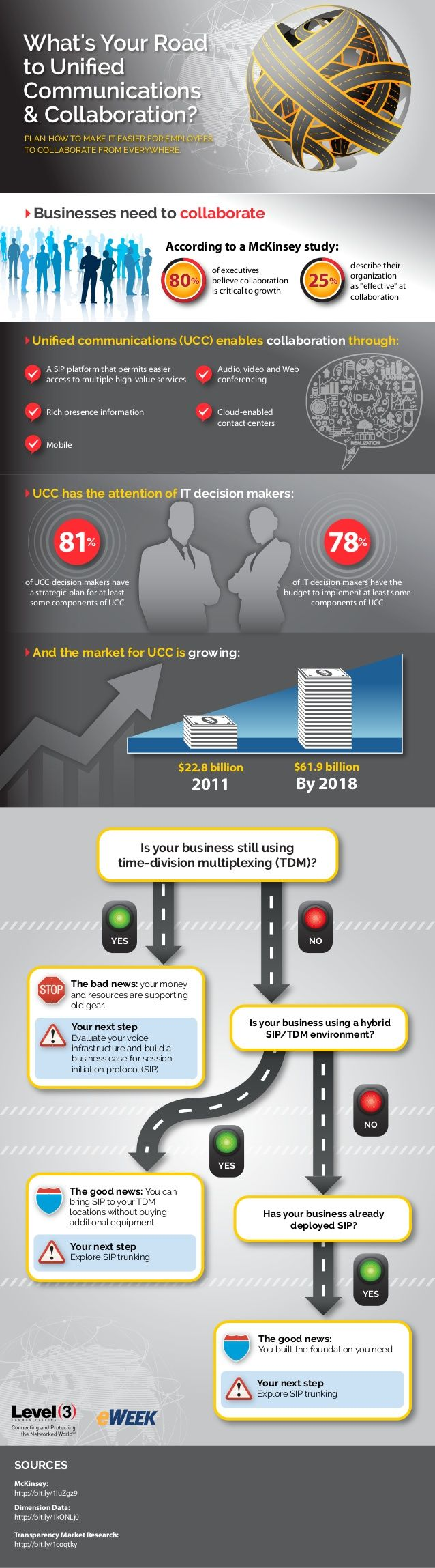 What's Your Road to Unified Communications & Collaboration? by Level 3 Communications via slideshare