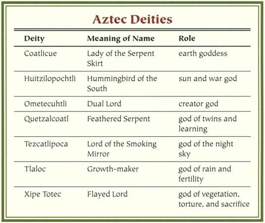 Mythology Goddesses Names and Meanings | Aztec Mythology - Myth Encyclopedia - god, story, legend, names ...