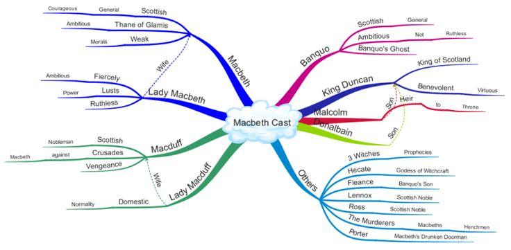 Macbeth plot summary essay