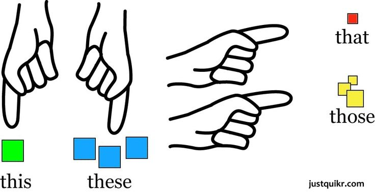 Gallery For > Demonstrative Pronouns Clipart