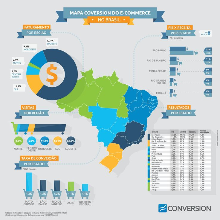 Mapa do E-commerce no Brasil. Conheça os principais indicadores #ecommerce #Brasil #estatisticas