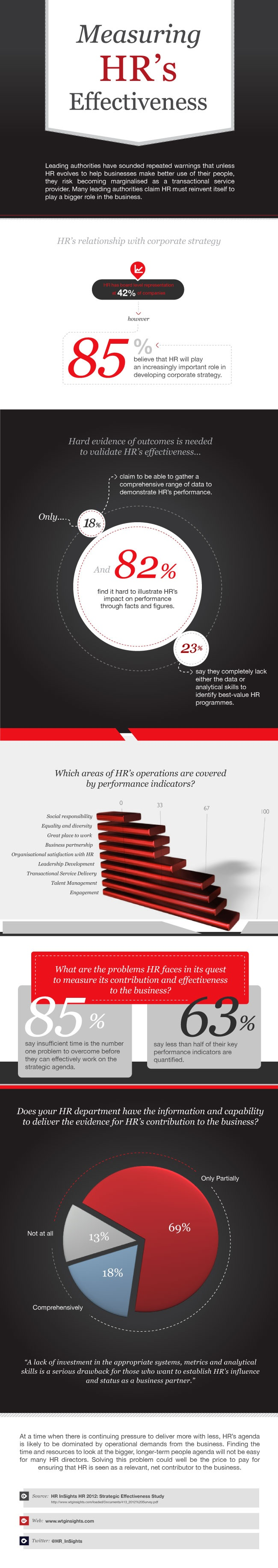 Measuring HRu0027s Effectiveness Infographic 44 best HR