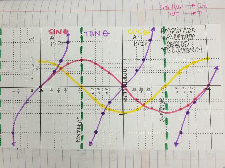 how to make a trigonometric graph on excel