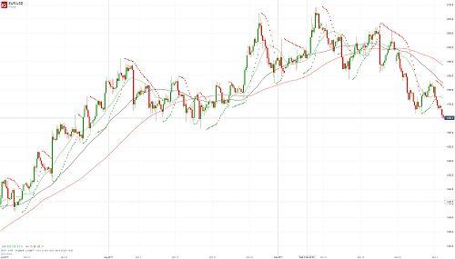 Евро/доллар продолжает снижение - 03.10.17. Более подробный прогноз по этой и другим /валютным парам Вы можете прочесть на сайте МОФТ - https://traders-union.ru/analytics/view/15079/?ref=132136/