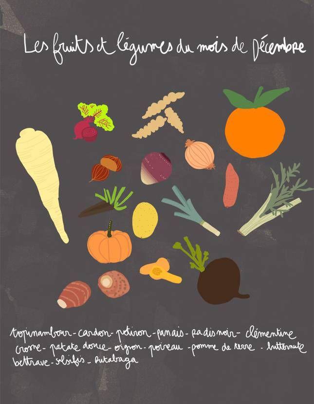Les 30 meilleures images du tableau calendrier des frits et legumes sur pinterest calendrier - Fruit de saison decembre ...