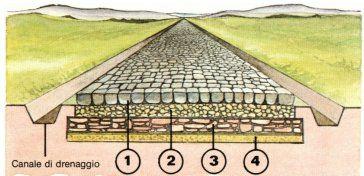 Oggetto didattico sulle strade dell'Antica Roma per la scuola primaria