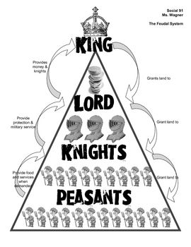 the role religion played in europes feudalism Manorialism: manorialism, political, economic, and social system by which the peasants of medieval europe were rendered dependent on their land and on their lord.