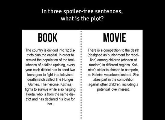 compare and contrast essay books to movies Tuesdays with morrie is both a book and a movie they are alike and different in  so many different ways the movie is never going to have as much detail as the.