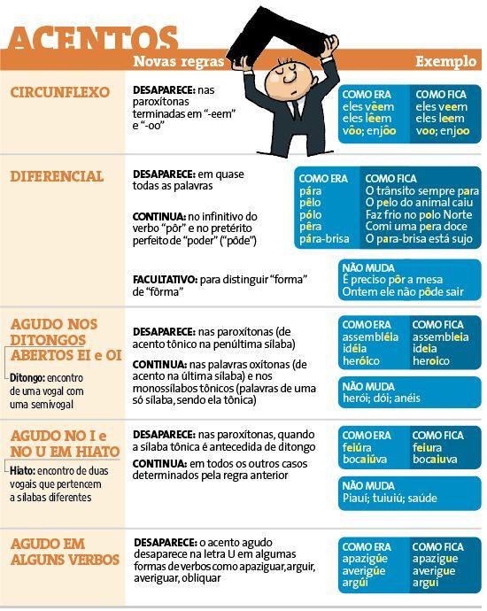 Português na tela: Tabela: Novo Acordo Ortográfico da Língua Portugue...
