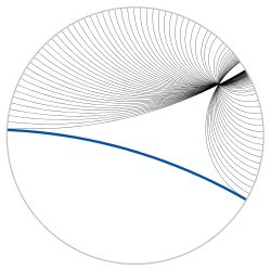 Hyperbolic geometry - Wikipedia - Lines through a given point and parallel to a given line, illustrated in the Poincaré disk model
