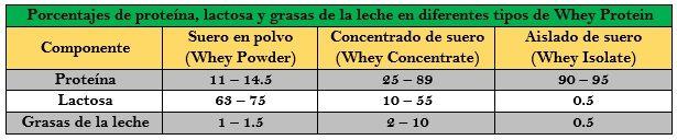 Criterios para comprar whey protein http://blgs.co/RyLvoC