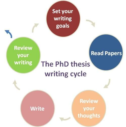 writing phd thesis advice