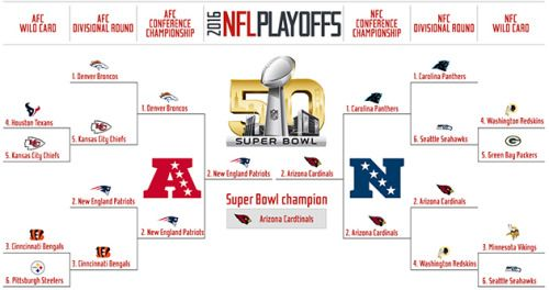 2016 NFL playoff predictions: Our picks for Super Bowl 50 #NFL... #NFL: 2016 NFL playoff predictions: Our picks for Super Bowl 50… #NFL