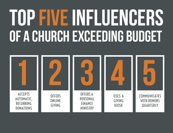 Top five influences of a church exceeding budget. Thank you Giving ...