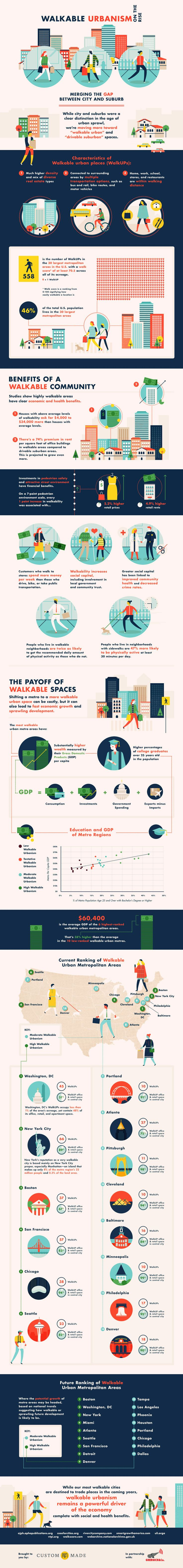 Walkable Urbanism on the Rise Infographic - http://www.custommade.com/blog/walkable-urbanism/
