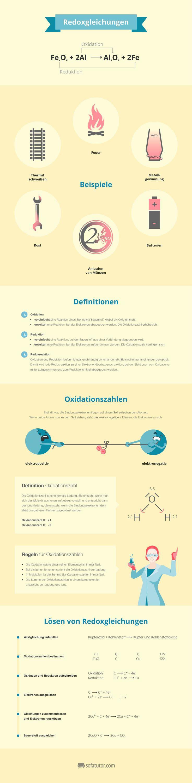 Chemie-Lernposter zu Redoxgleichungen samt Definition, Oxidationszahlen, Beispielen und Lösungsweg (http://magazin.sofatutor.com/lehrer/) Kostenloser PDF-Download