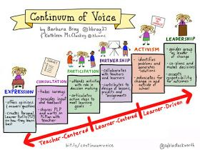 Personalize Learning: Continuum of Voice: What it Means for the Learner