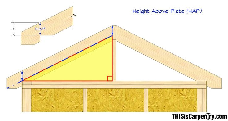 Common Rafter Framing Thisiscarpentry The Shop List