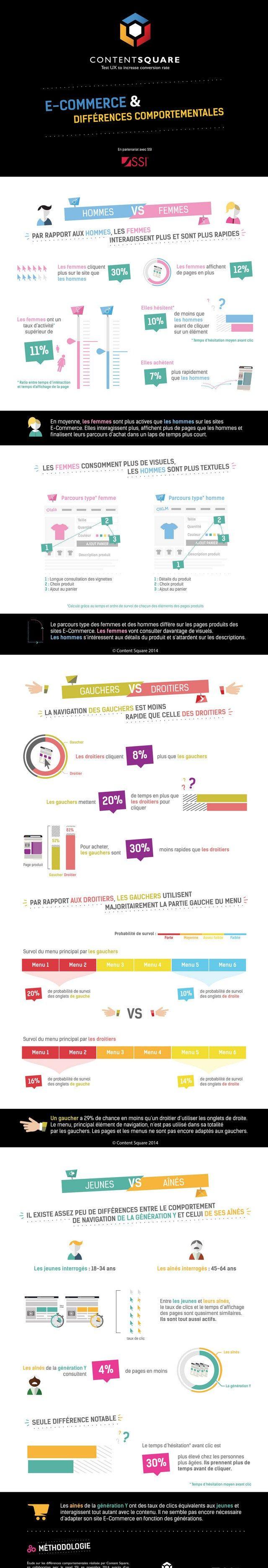 Infographie : Comparaison des comportements e-commerce