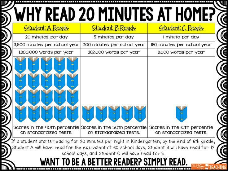 Image result for reading 20 minutes a day pdf