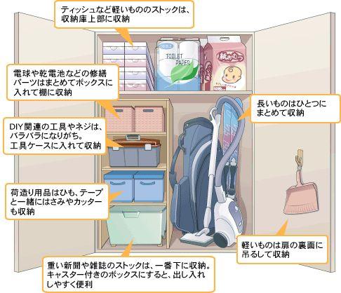 今回は、収納庫の収納術をご紹介します。収納するもののサイズを考えながらゾーニングすると、収納力が増し使いやすい収納庫になります。