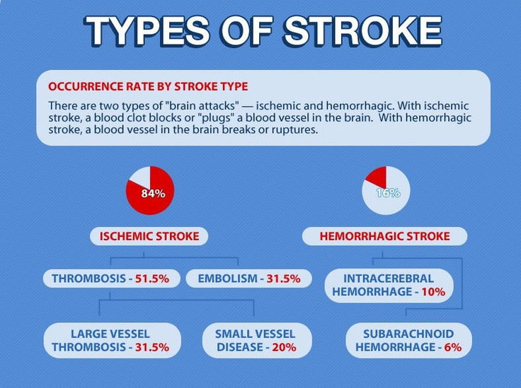 There are two types of stroke - ischemic and hemorrhagic. 84% of strokes are ischemic.